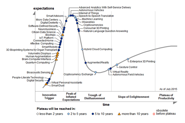 emerging-tech-hc2015