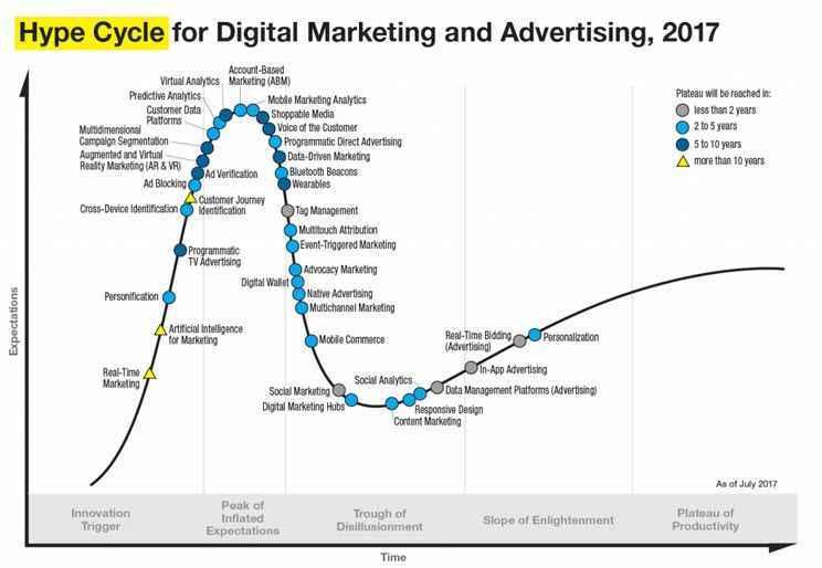Gartner Digital Marketing Advertising 2017
