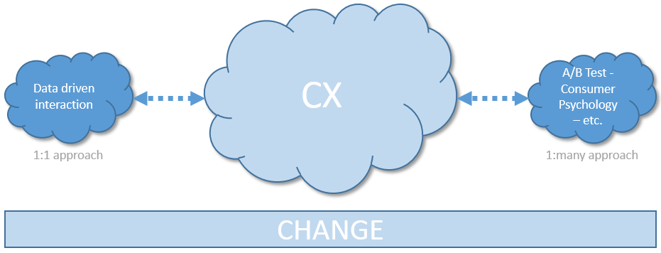 The Interaction Change driven through #CX
