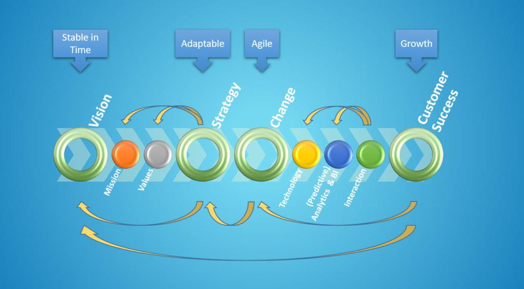 Growth-Hacking-Loop