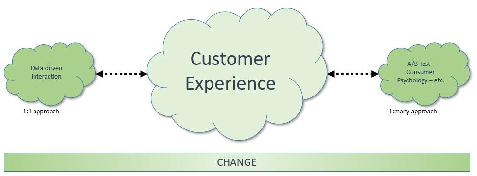 cx change approach